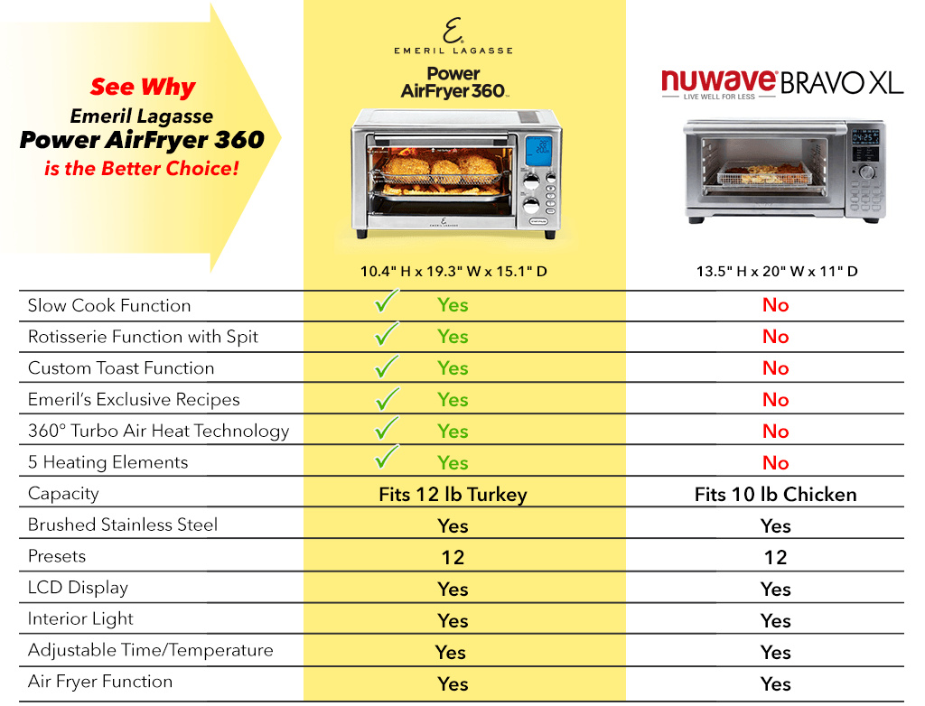Air Fryer vs. Toaster Oven – Which is Better?